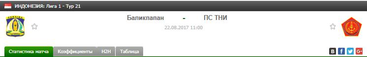 Прогноз на футбол на матч Баликпапан - ПС Тни