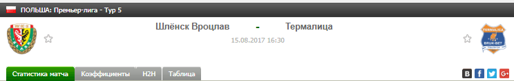 Прогноз на футбол на матч Шлёнск - Термалица