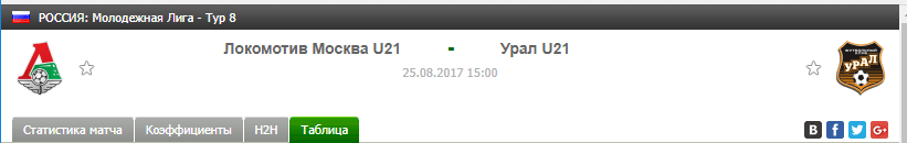 Прогноз на футбол на матч Локомотив Ю21 - Урал Ю21