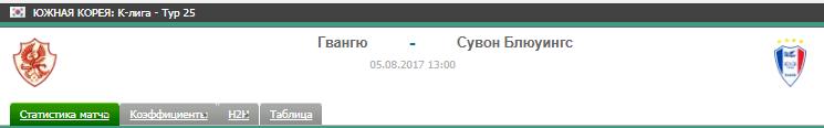 Прогноз на футбол на матч Гвангю - Сувон