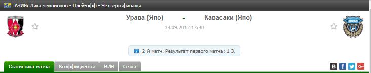 Прогноз на футбол на матч Урава - Кавасаки