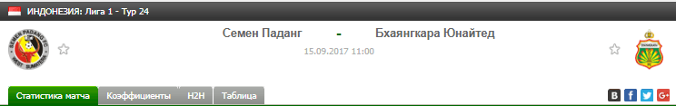 Прогноз на футбол на матч Семен - Бхаянгкара