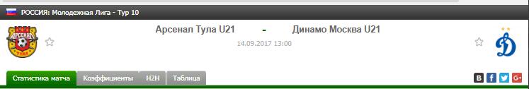 Прогноз на футбол на матч Арсенал Тула Ю21 - Динамо Москва Ю21