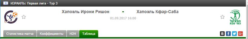 Прогноз на футбол на матч Ирони Ришон - Хапоэль Кфар