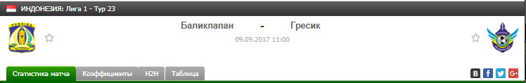 Прогноз на футбол на матч Баликпапан - Гресик