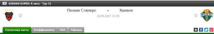 Прогноз на футбол на матч Похан - Канвон