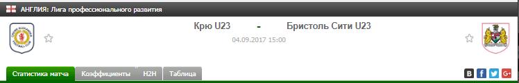Прогноз на футбол на матч Крю Ю23 - Бристоль Ю23