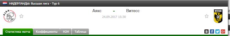 Прогноз на футбол на матч Аякс - Витесс