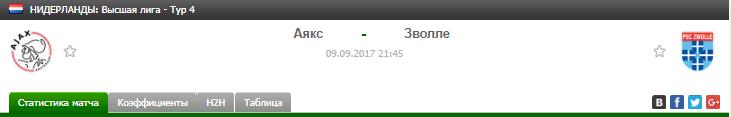 Прогноз на футбол на матч Аякс - Зволле