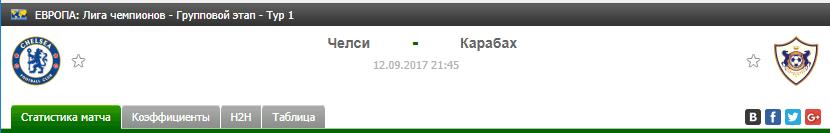 Прогноз на футбол на матч Челси - Карабах