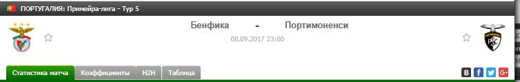 Прогноз на футбол на матч Бенфика - Портимоненси