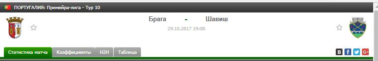 Прогноз на футбол на матч Брага - Шавиш