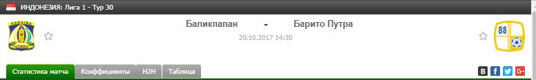 Прогноз на футбол на матч Баликпапан - Барито