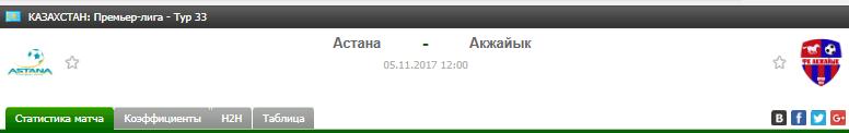Прогноз на футбол на матч Астана - Акжайк