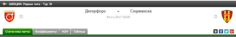 Прогноз на футбол на матч Дегефорс - Сюрианска